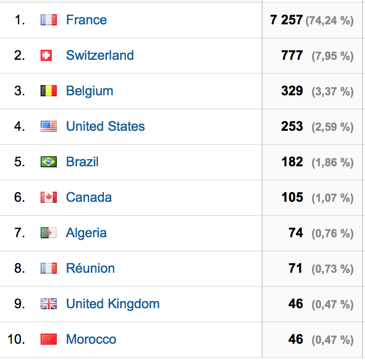 top 10 pays le blog
